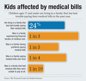 kids affected by bills graph