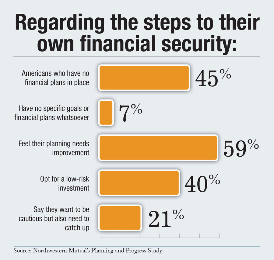 own financial security