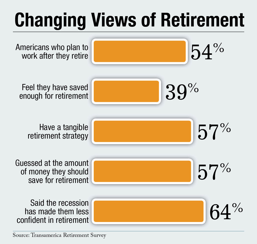 Changing Views of Retirement