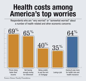 american worries