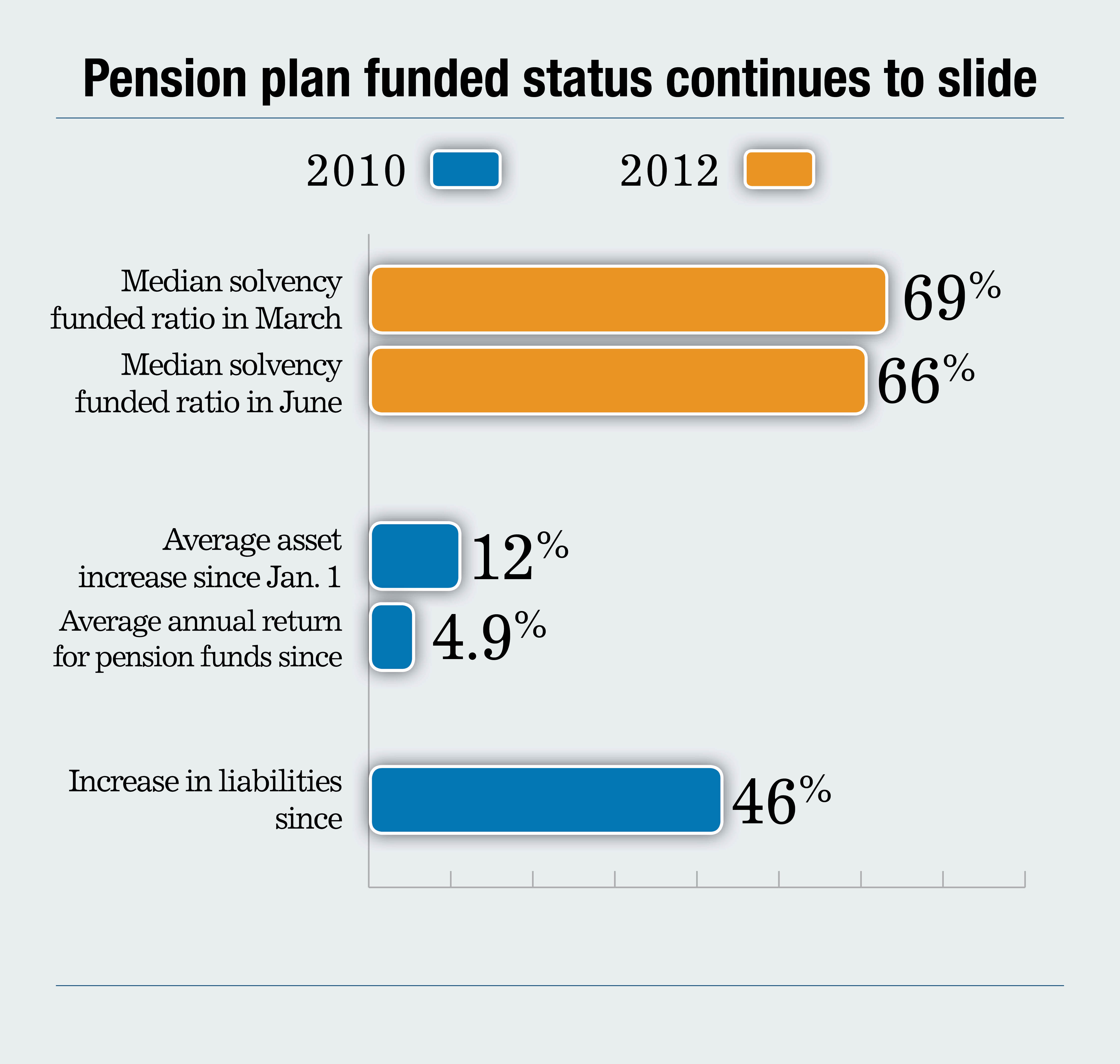 pension plan deficits grow