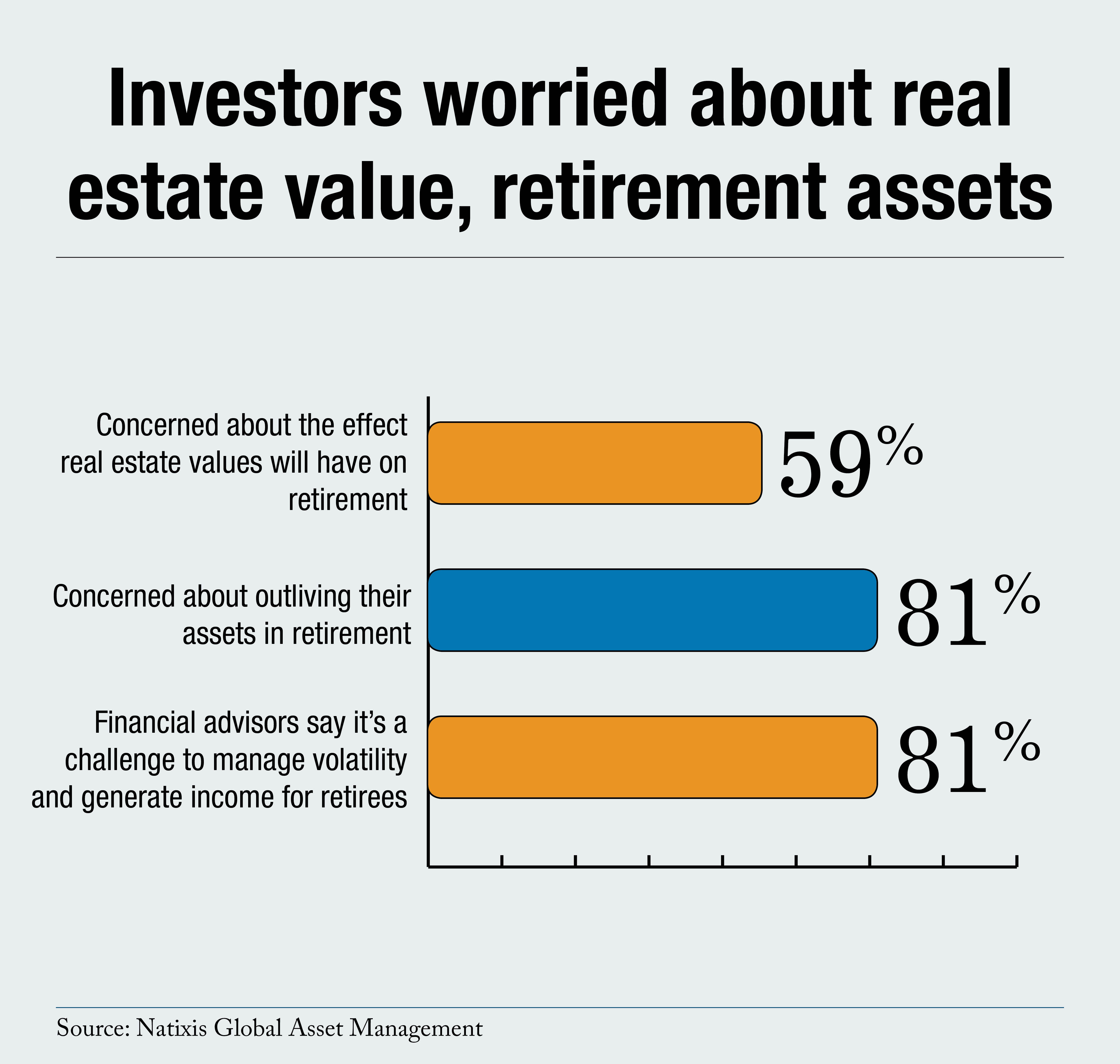 Investors Worried Real Estate Retirement