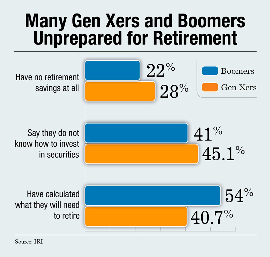 Americans Unprepared for Retirement