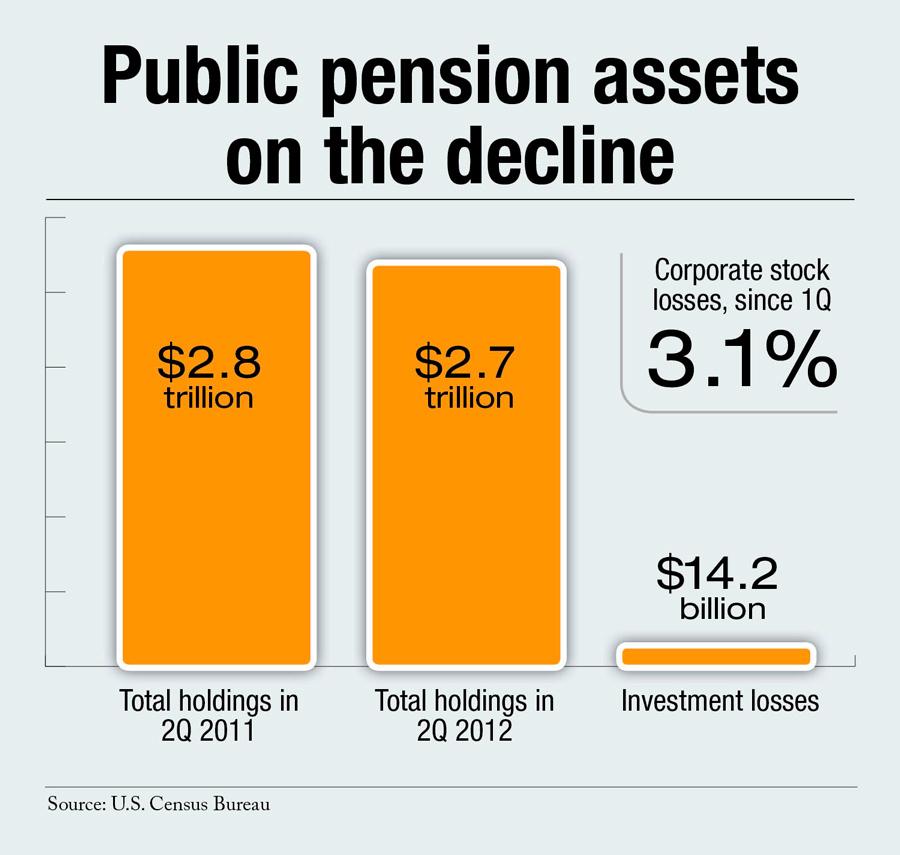 Public Pension Assets