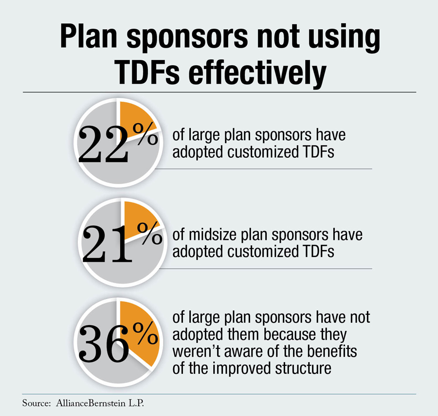 Plan Sponsors Not Using TDFs Effectively