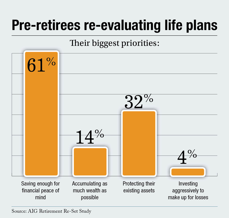 Pre-retirees re-evaluating