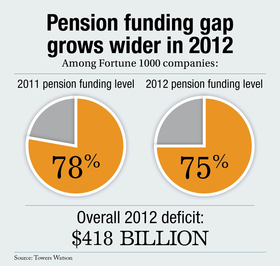 Pension funding gap