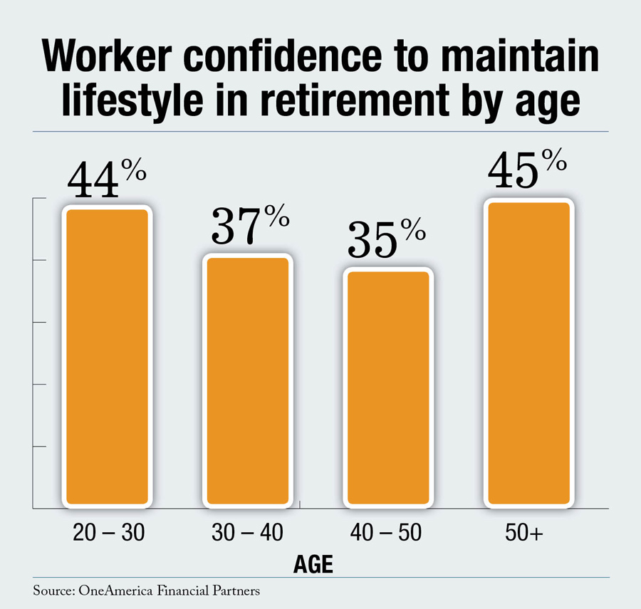 retirement confidence by age
