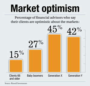 market optimism