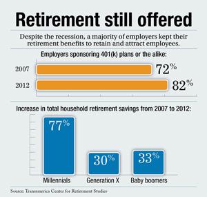 Retirement still offered