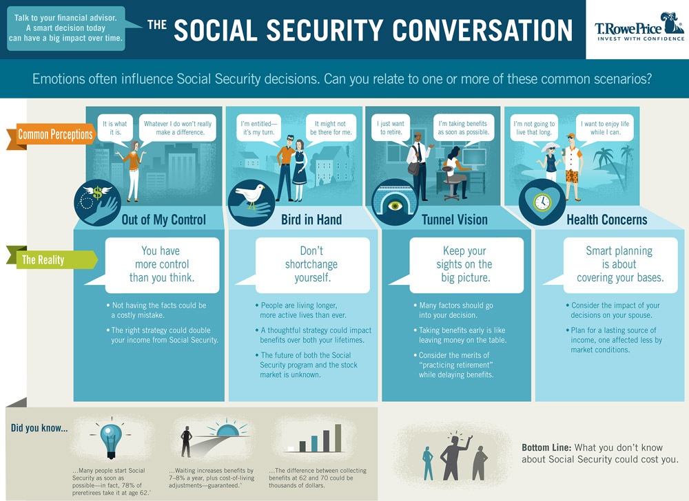 Social Security investor map