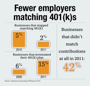 Fewer employers matching 401(k) contributions