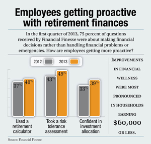 Employees get proactive with retirement