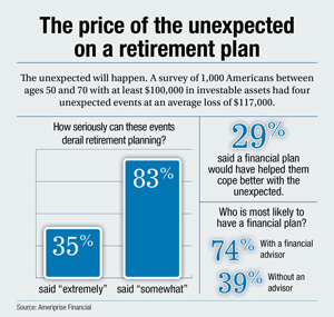 price of unexpected on a retirement plan