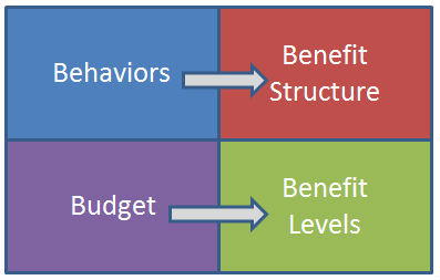 benefit structure