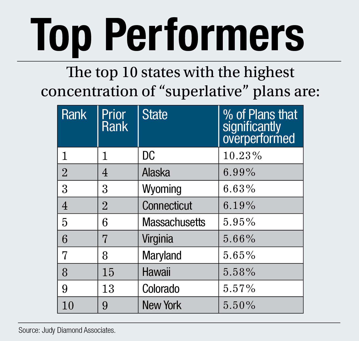 Top 10 states with superlative 401(k)s