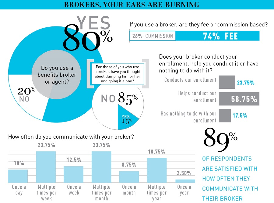 How employers view benefits brokers, from Benefits Selling Magazine 2015 Benefits Survey