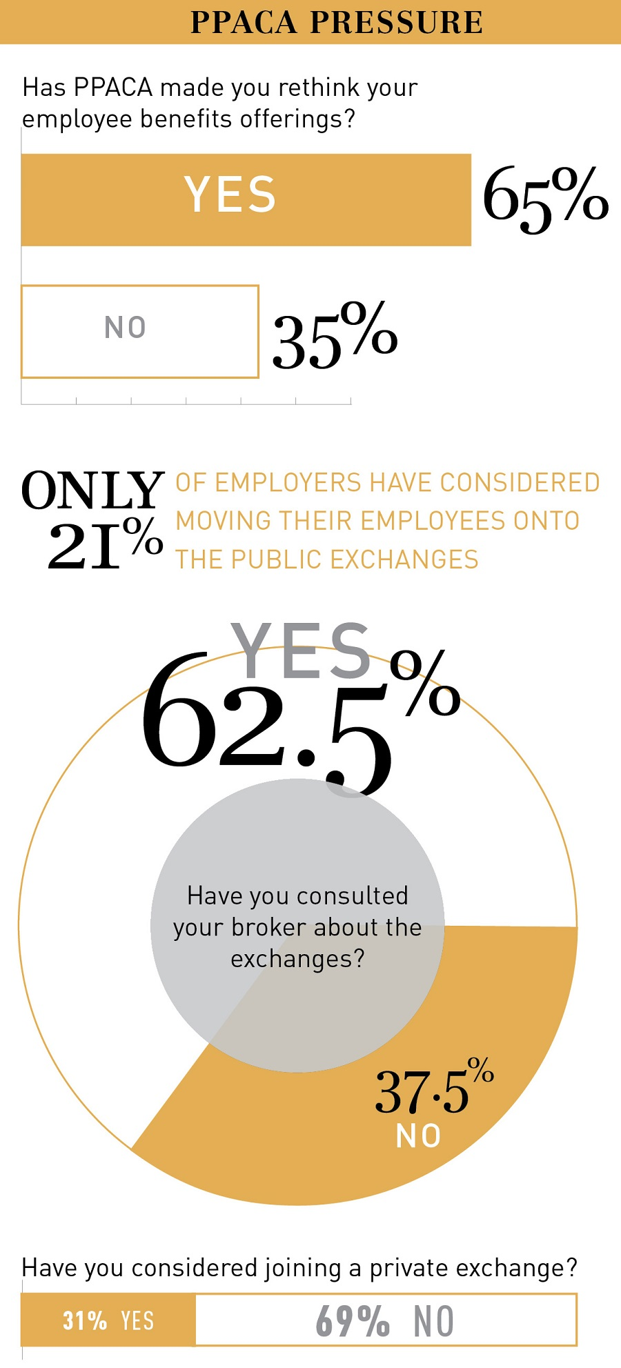 How PPACA is affecting employee benefits, from Benefits Selling Magazine 2015 Benefits Survey