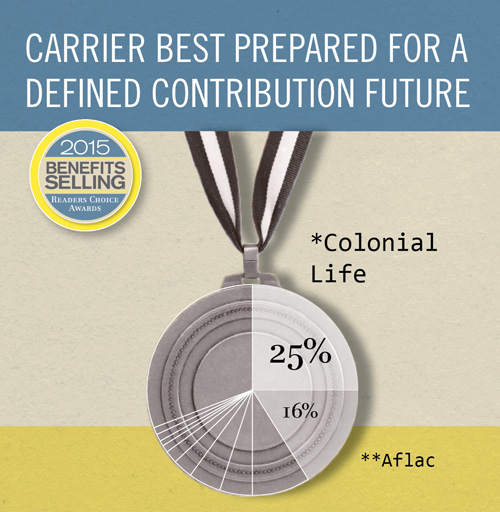 Benefits Selling Readers' Choice 2015 Best prepared for defined contribution future