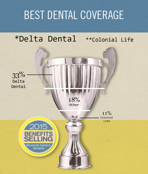 Benefits Selling Readers' Choice 2015 Best dental coverage