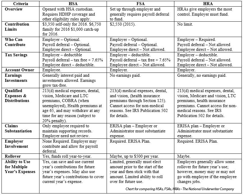 Chart For Comparing Hsas Hras And Fsas Professional Publishing Division The National