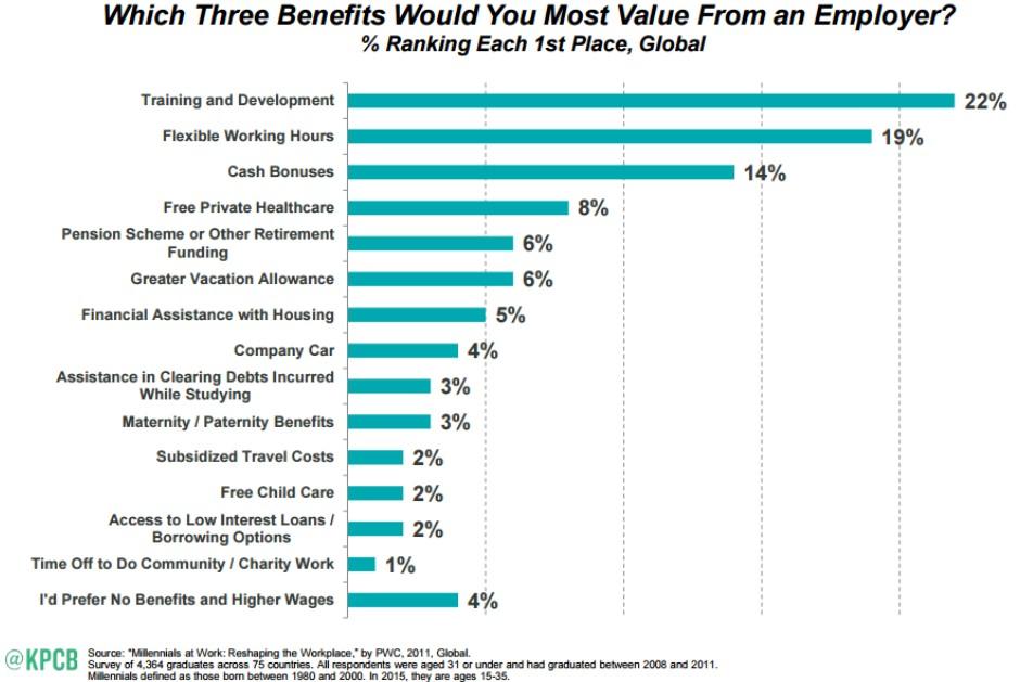 employee benefits survey questions