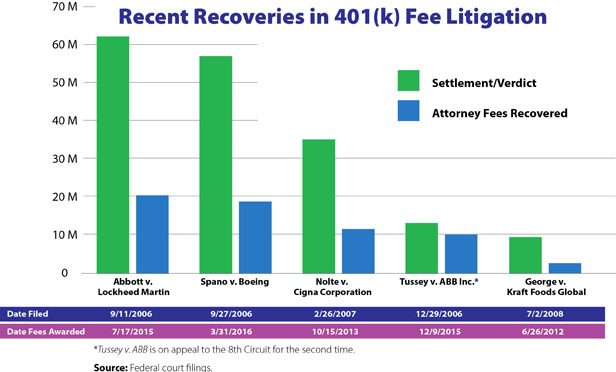 Recent Recoveries in 401(k) Fee Litigation (Graph: Law.com)