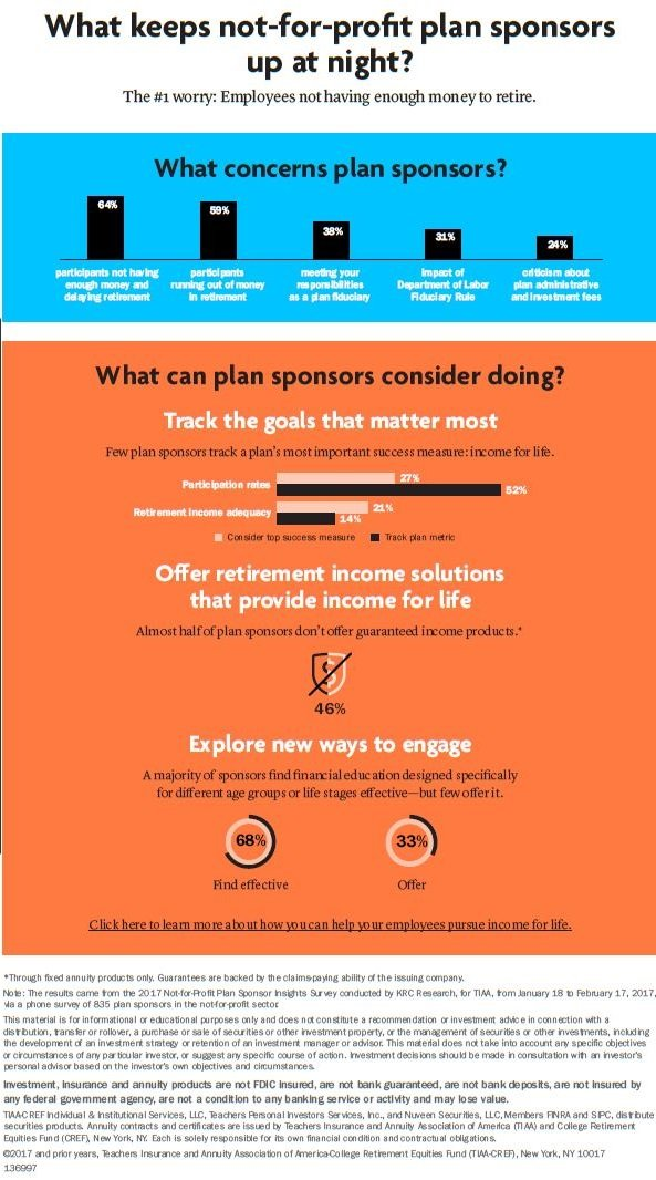 What keeps not-for-profit plan sponsors up at night?(Infographic: TIAA)