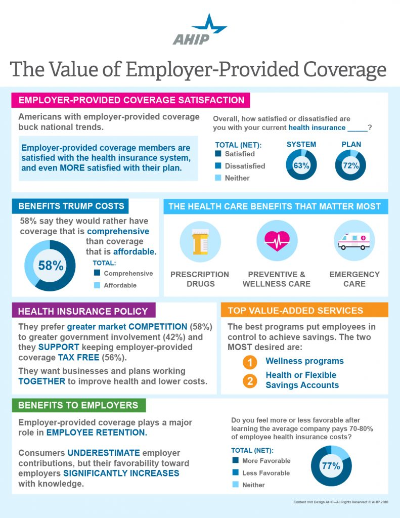 What do employees think of their health insurance plans ...