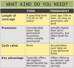 What kind of life insurance?