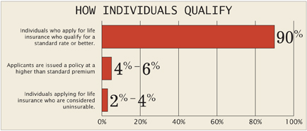How individuals qualify for life insurance
