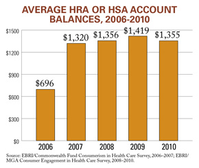 HRA and HSA account balances