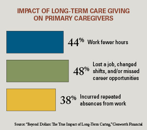 Impact of long-term care