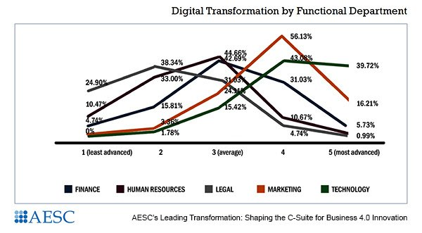 Digital transformation by department