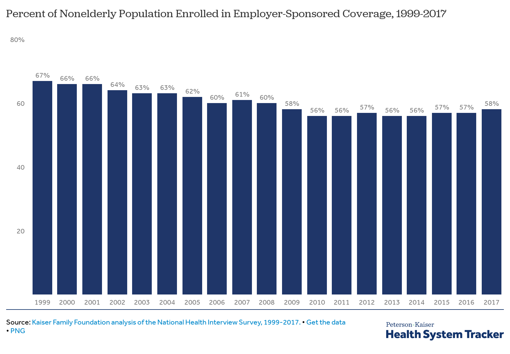 Employer-sponsored health insurance still the most popular