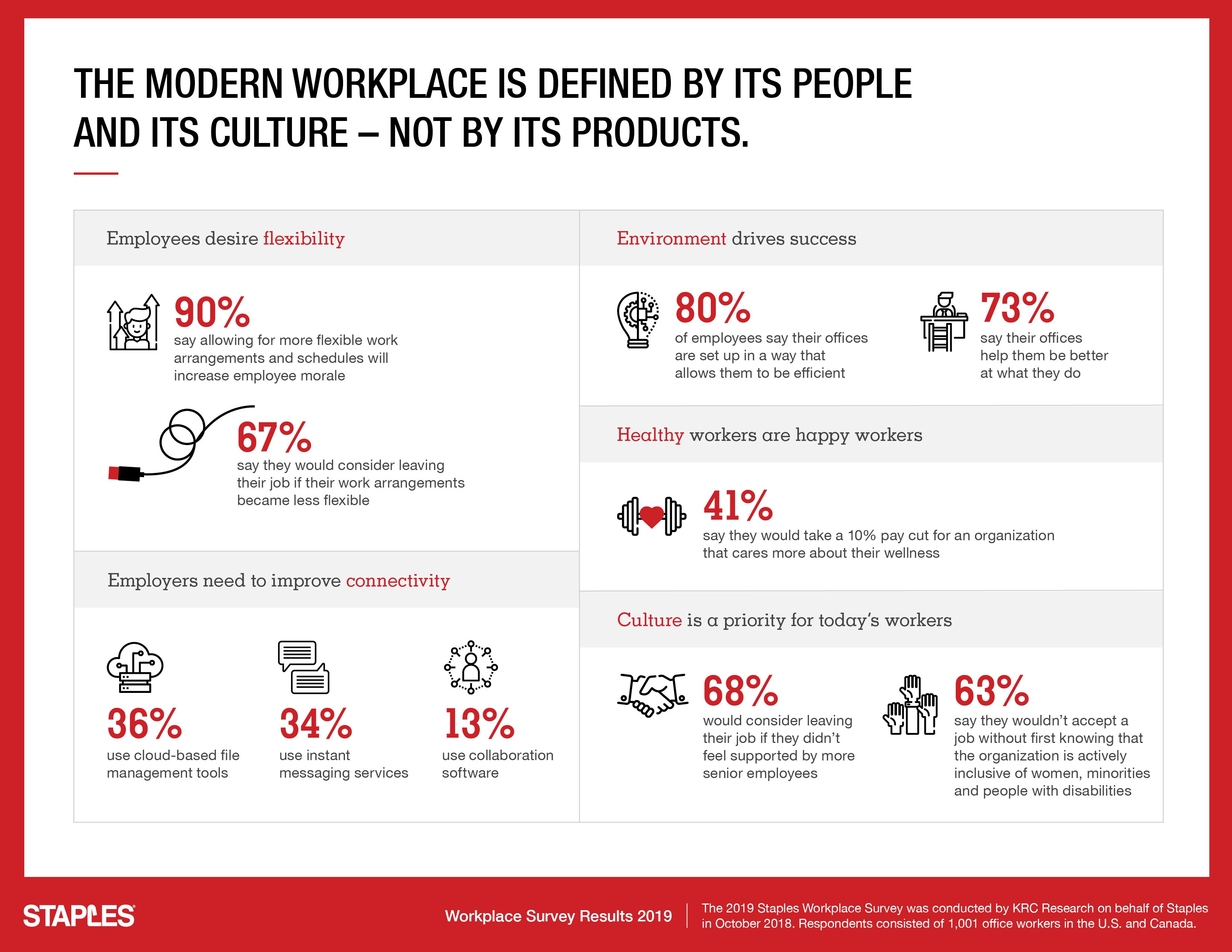 Survey: Flexibility, wellness key to employee retention