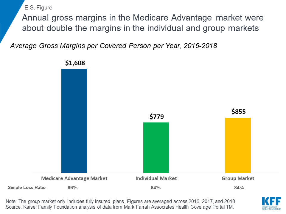 Health insurance gross margins chart