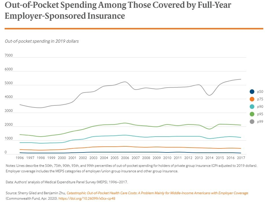 Chart of out of pocket spending