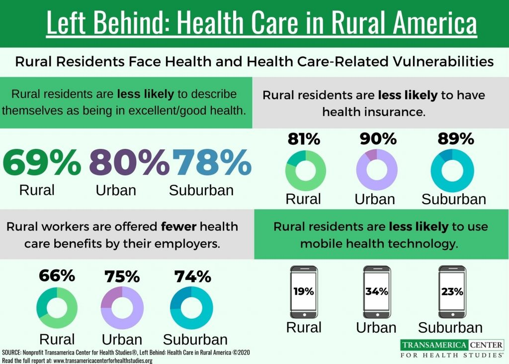 Inforgraphic of rural health care stats