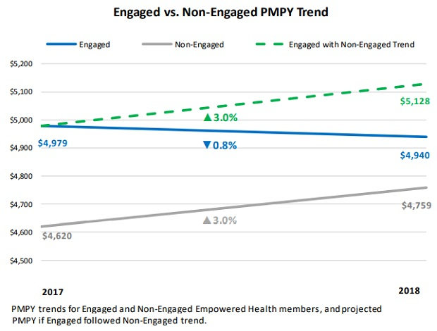 HealthAdvocate chart of integrated medical cost savings