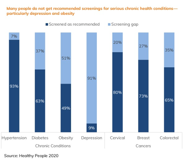 Chart of screening rates for different diseases