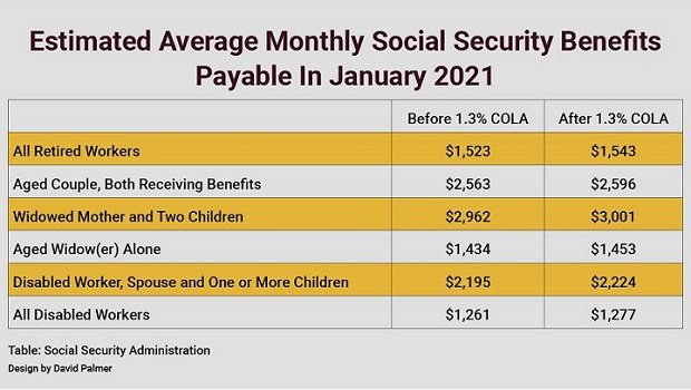 chart showing what the 2021 COLA amount would increase in average benefits