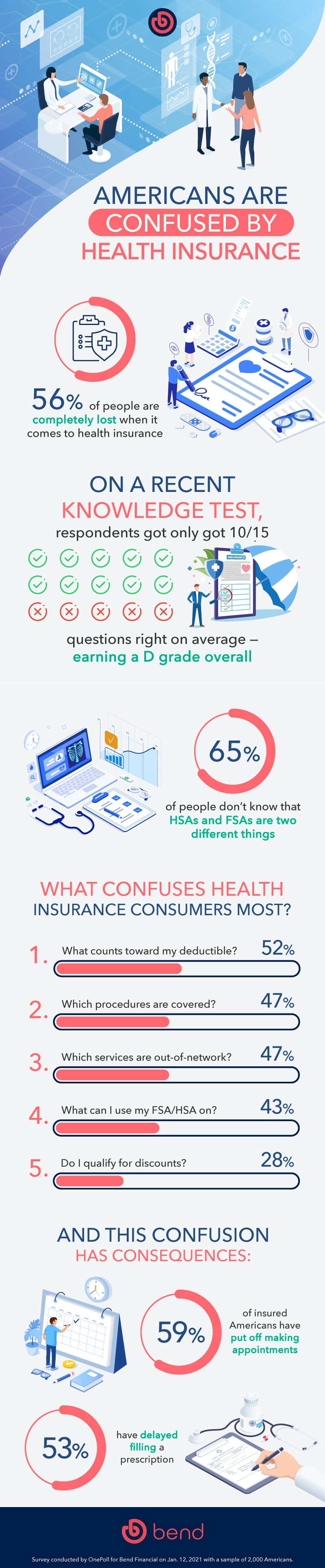 Consumer health care infographics