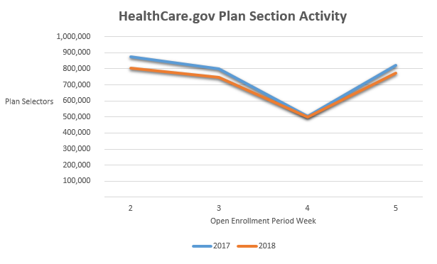 Chart shows HealthCare.gov application activity has been a bit lower this year.