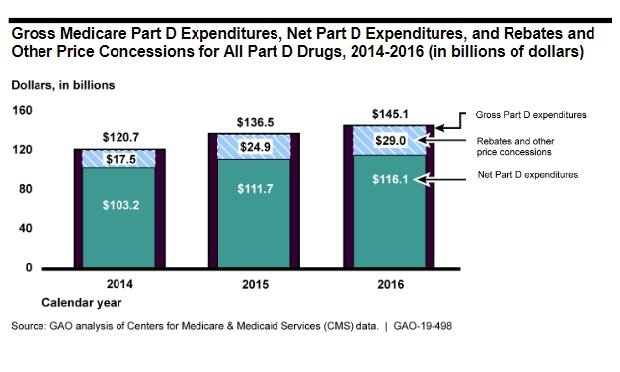 Chart shows rebates are growing as a percentage of total Medicare Part D spending. 2016: $145 billion total, $29 billion is rebates and other concessions; 2014: $121 billion total spending, $18 billion rebates and concessions.