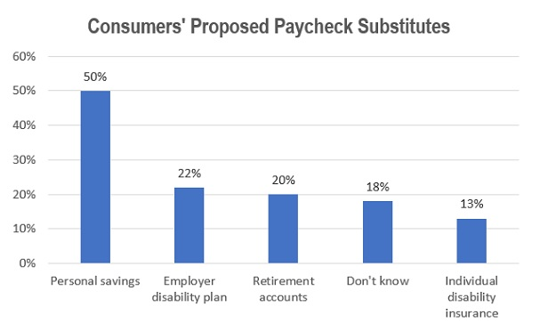 A chart showing that a fair number of people have group disability insurance, but hardly anyone is counting on individual disability insurance. (Credit: LIMRA)