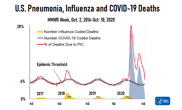 A line chart showing that the percentage of all U.S. deaths caused by COVID-19 and other illnesses that look like COVID-19 continues to be above the epidemic threshold.